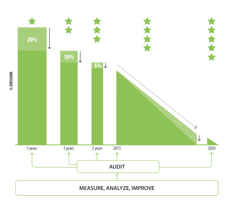 Lean and Green Stars Bar Chart
