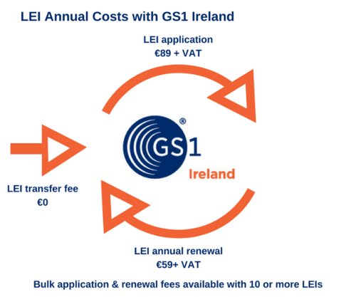Cost of an LEI with GS1 Ireland