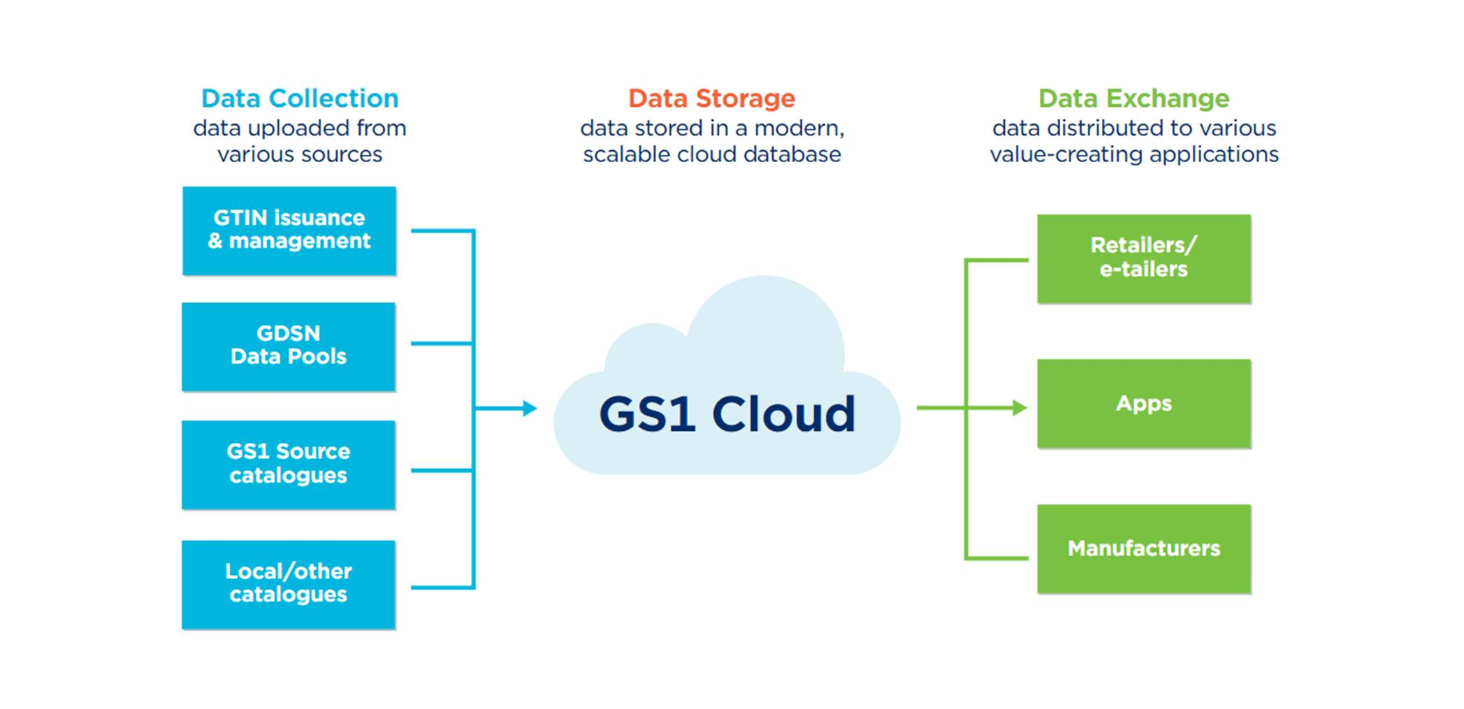 GS1 Cloud How it works