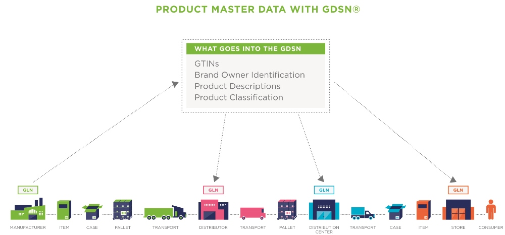 GS1 Share Master Data and GDSN