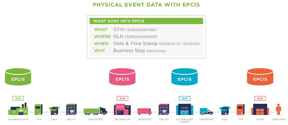 GS1 Share Physical Event Data & EPCIS