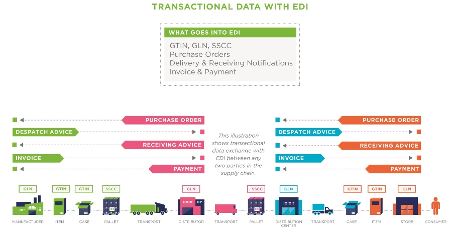 GS1 Share Transactional Data and EDI