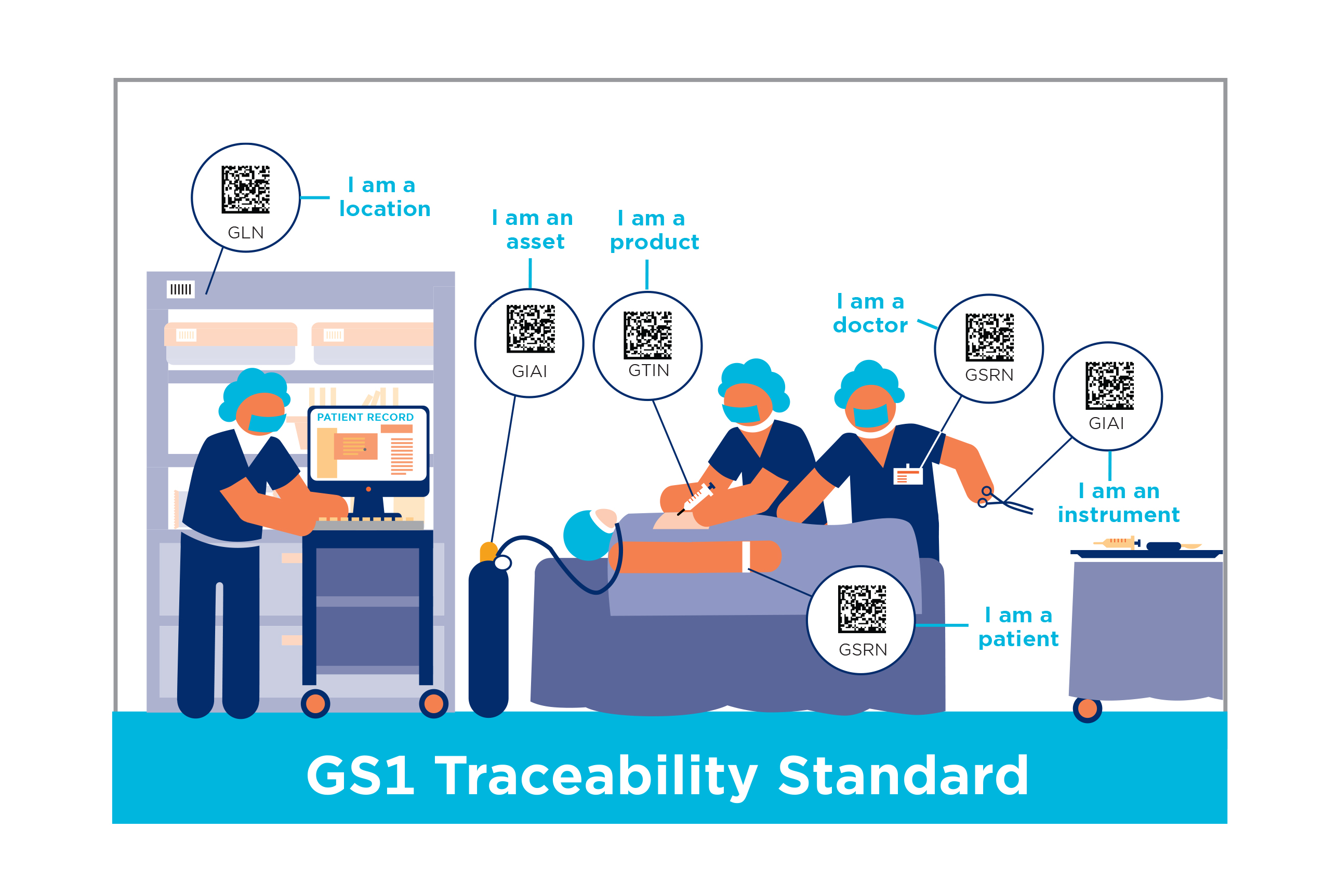 GS1 Healthcare Traceability Standard Theatre Image