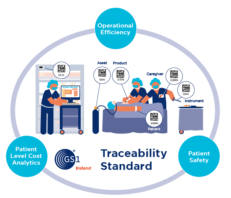 Healthcare Traceability Standard