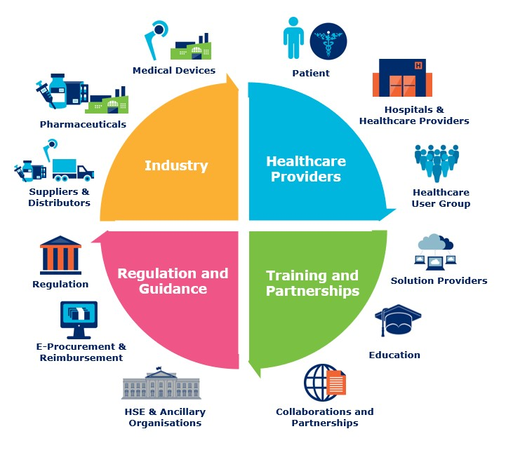 GS1 Ireland Healthcare Ecosystem