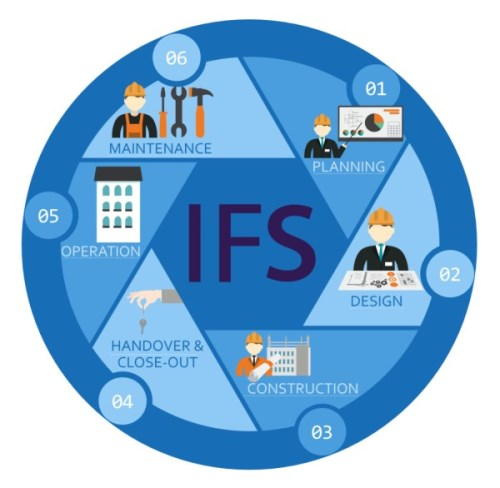 ifs solution