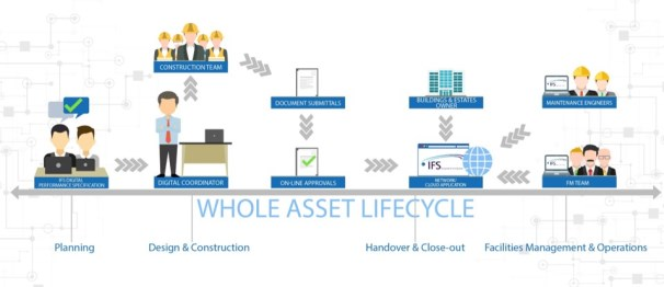 solutions asset lifecycle
